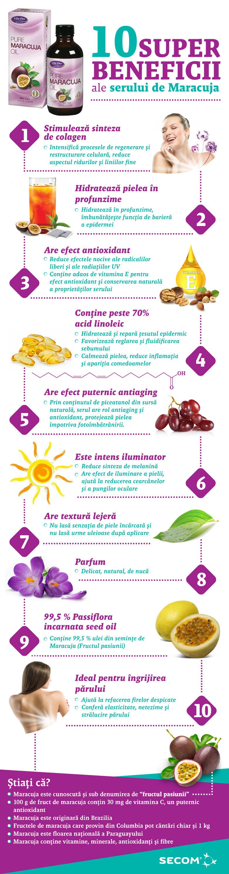 Beneficiile serului de Maracuja - Fructul pasiunii