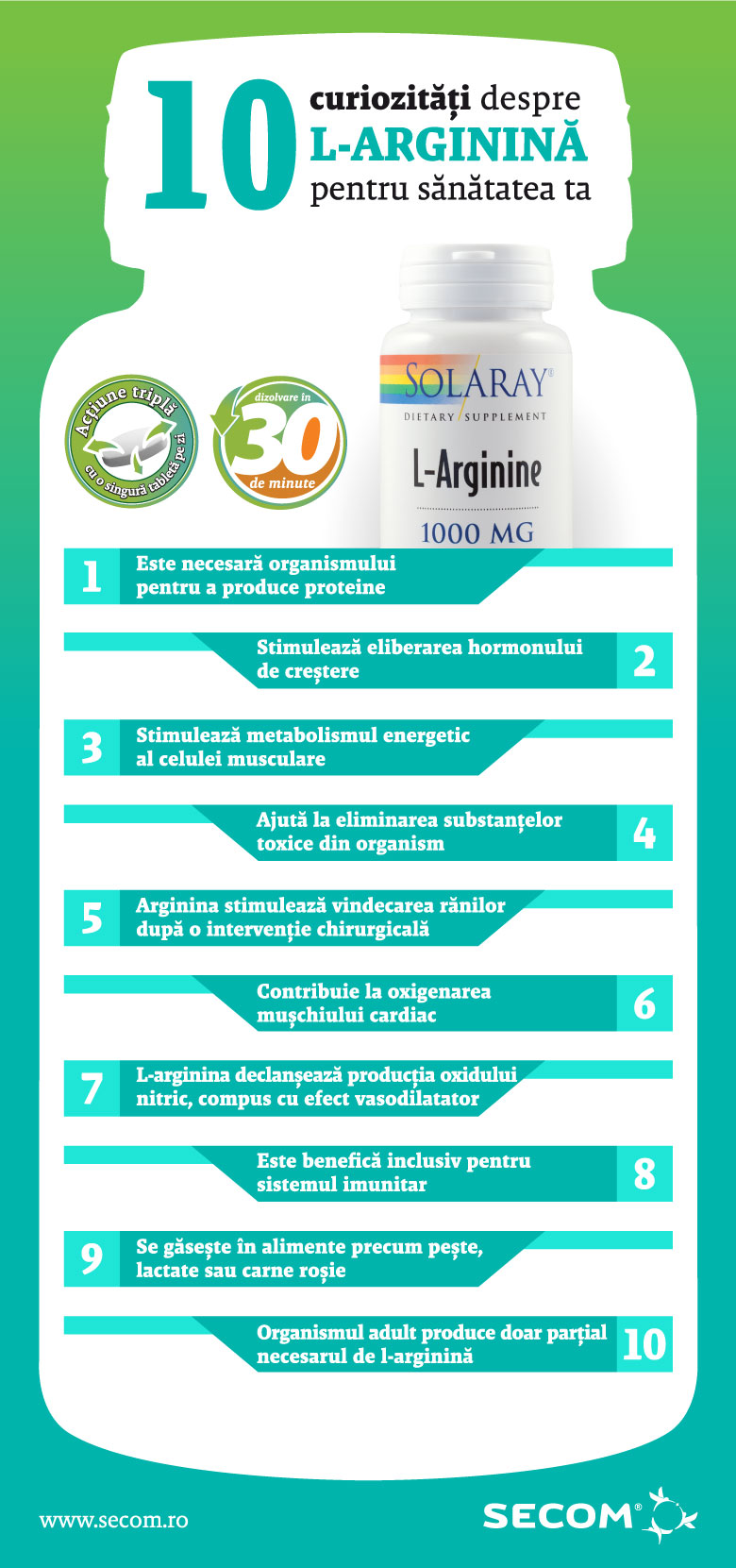 10 lucruri despre L-Arginina