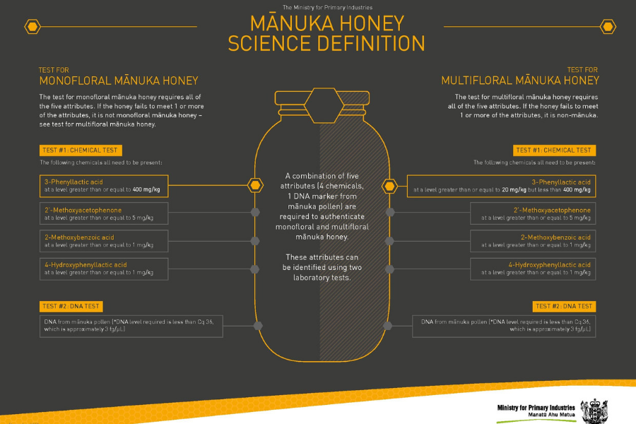 noile reglementari ale mierii de Manuka